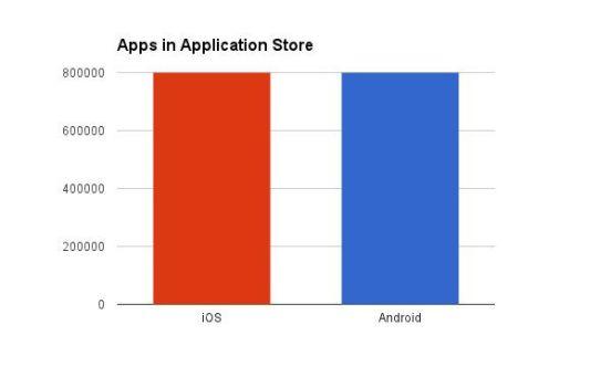 Numero de aplicaciones por plataforma