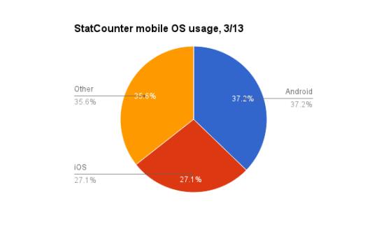 Plataformas mas usadas en Internet - StatCounter