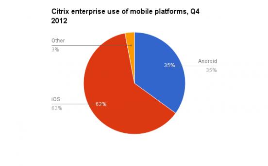 Plataformas mas usadas en el mundo empresarial