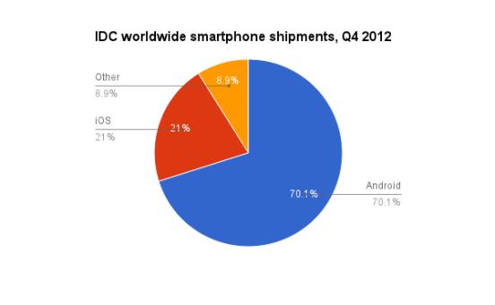 Ventas smartphones globales
