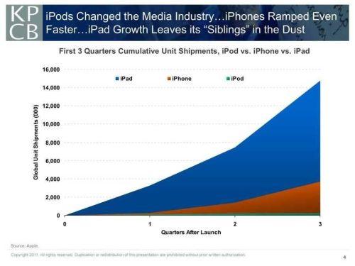 ipad-crushing-iphone-chart-meeker