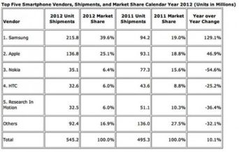 samsung-shipped-2158-million-smartphones-last-year-which-is-more-than-the-next-three-smartphone-sellers-combined