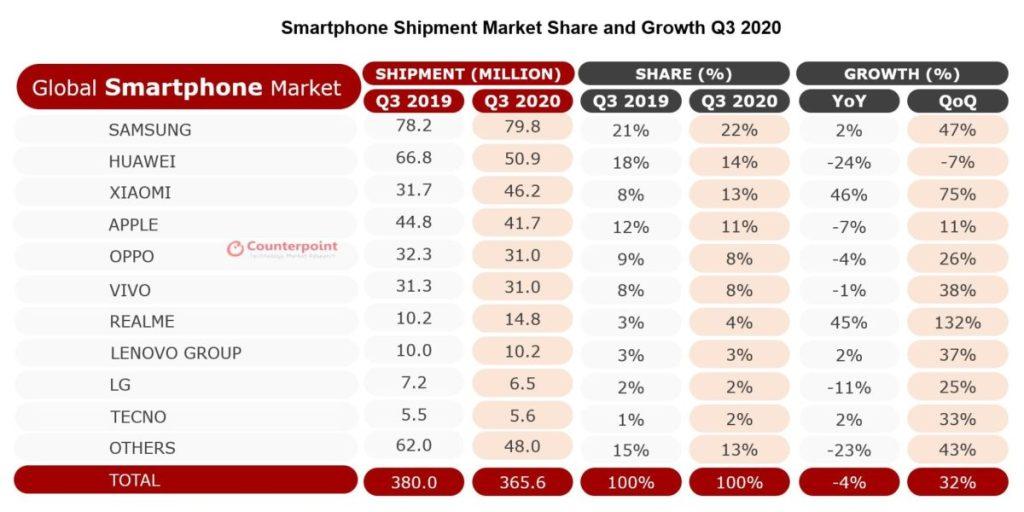 global-smartphone-market