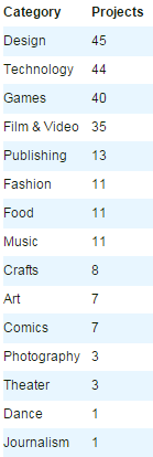 Chart from Transparency Report 2014: DMCA claims on campaigns sorted by category