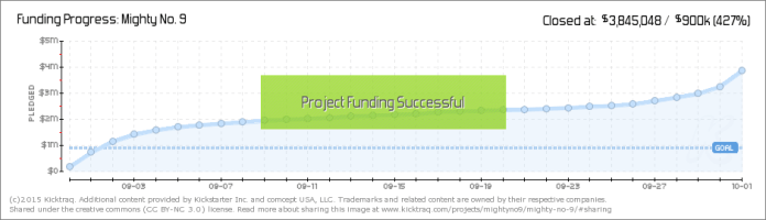 mightyno9fundingprogress