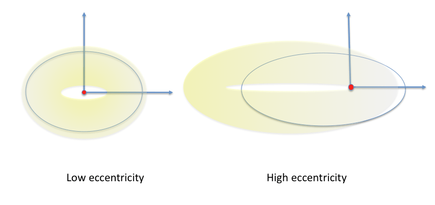 Effect on interplanetary cloud density with orbital eccentricity of the Earth for a cloud resonant to the Earth-Sun orbit.