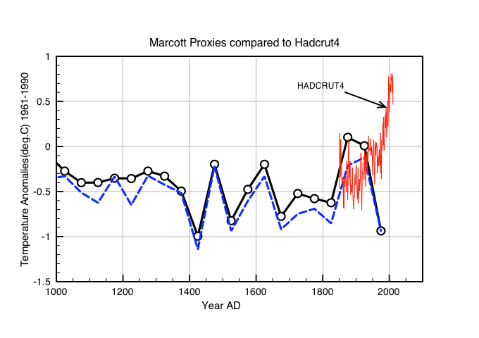 Figure 1: Detail of the last 1000 years showing in black the global averaged Proxy data and in red the HADCRUT4 anomalies. The proxies have been normalised to 1961-1990. Shown in blue is the result for the Proxies after excluding TN05-17.