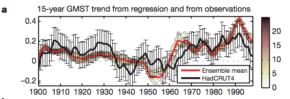15y trends from M&P compared to model regressions