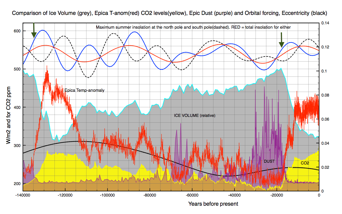 The last Eemian interglacial was warmer than the current one but lasted much shorter