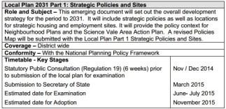 Local Plan 2031 Pt 1 timeline
