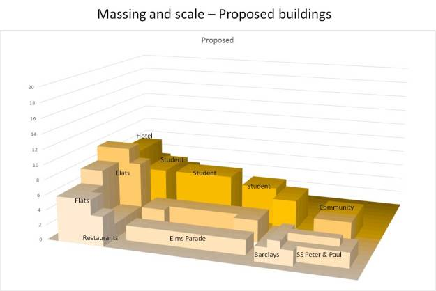 proposed mass scale