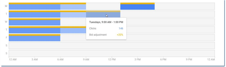 Hover over your Google Adwords dayparting schedule to see details