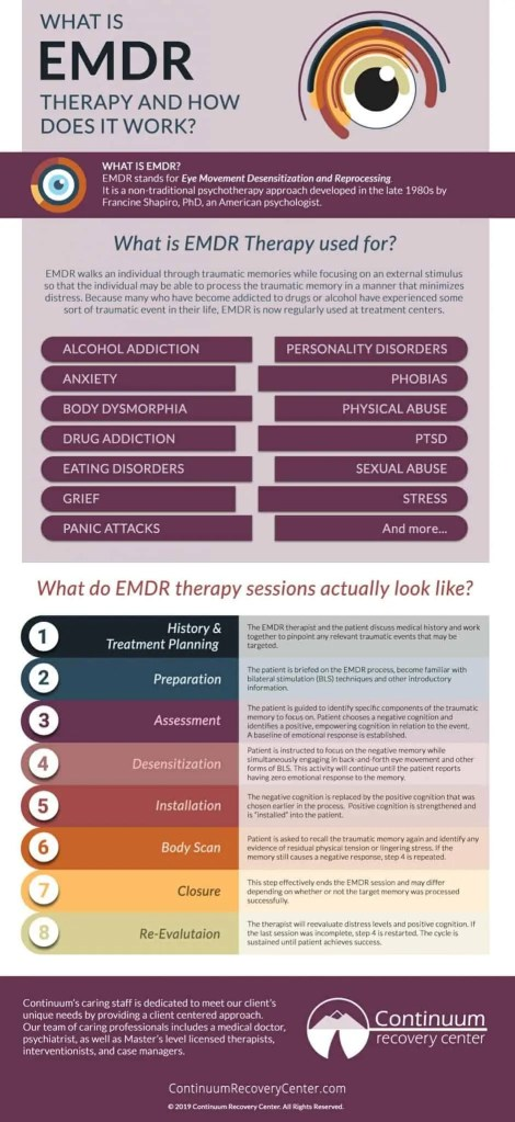 Infographic: EMDR, What is EMDR therapy and how does it work? Continuum Recovery Center & Clo Bare