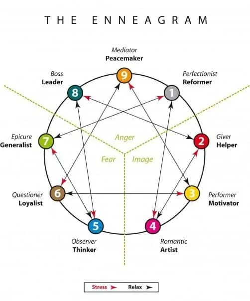 Enneagram featuring different personality types, centers, and titles