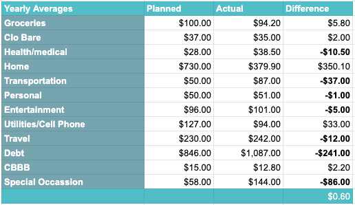 February 2020 Yearly Spending