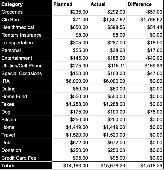 april 2021 budget