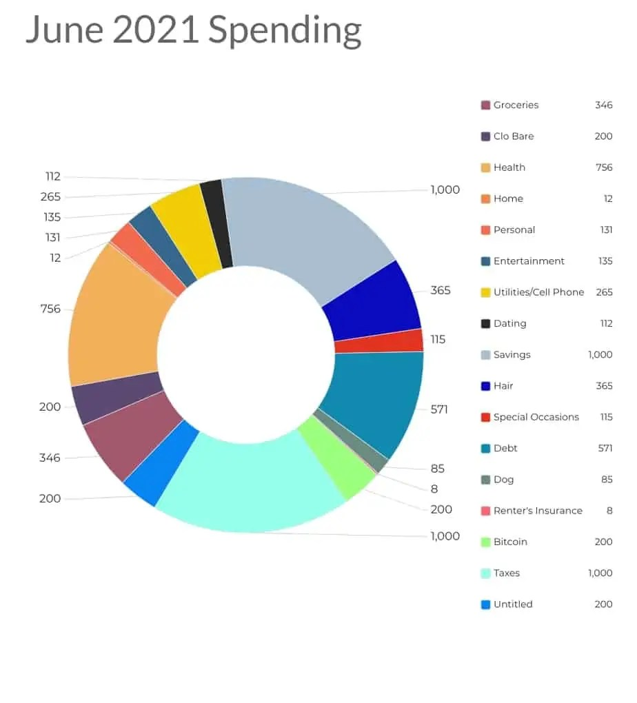June 2021 spending categories