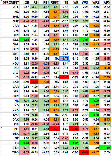 harris index clock dodgers ppr chart
