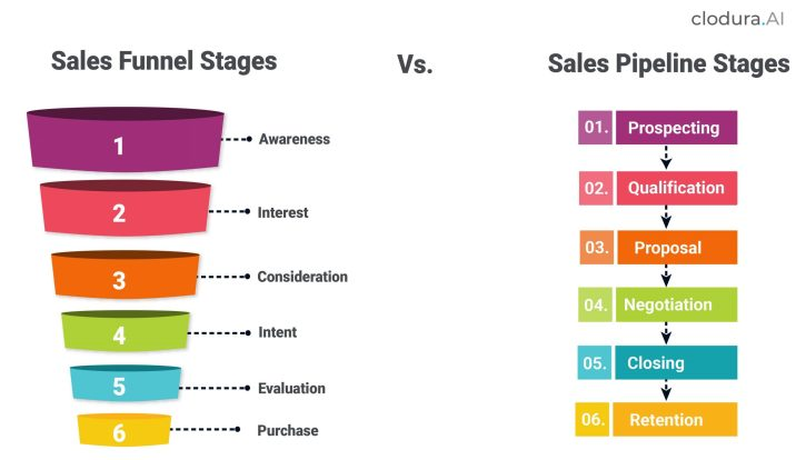 Sales Pipeline Stage vs funnel