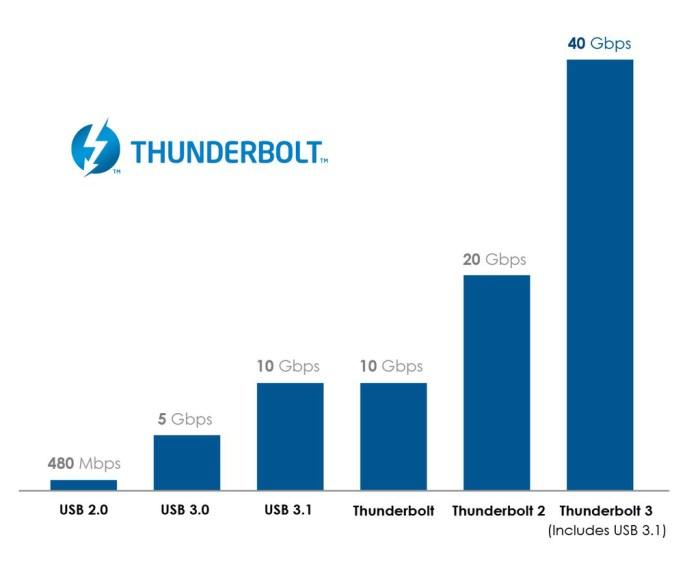 Comparaison débit USB/Thunderbolt