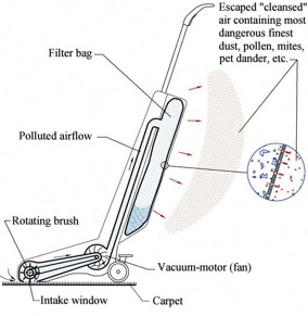 Why Dyson Vacuums Lose Suction and Closed Loop Vacuum