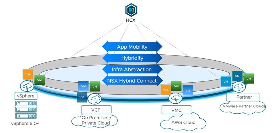 HCX coupling the multi cloud solution together