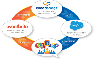 Event Bridge – gaining traction