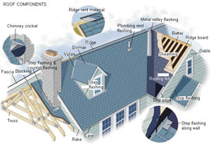 A diagram of roof components