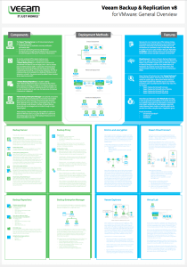 Veeam Backup and Replication v8 Poster