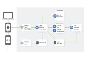 Serving websites   Solutions   Google Cloud
