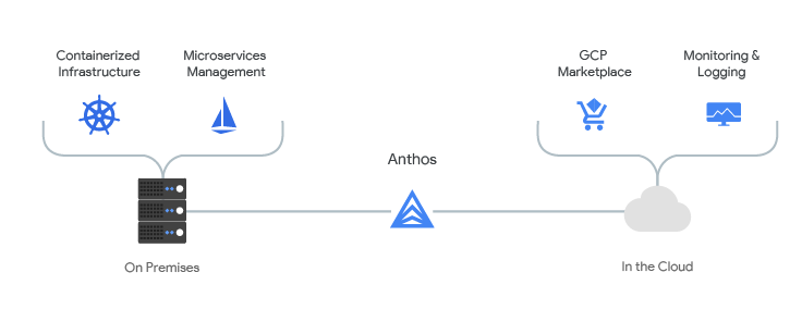 Anthos, Google Cloud's new open platform