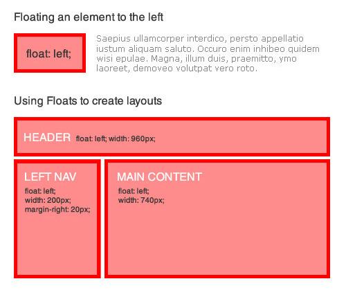 Mastering CSS Coding: Getting Started — Smashing Magazine