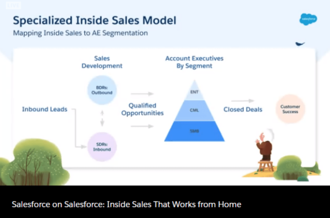 compliance with salesforce shield and Centered Innovation