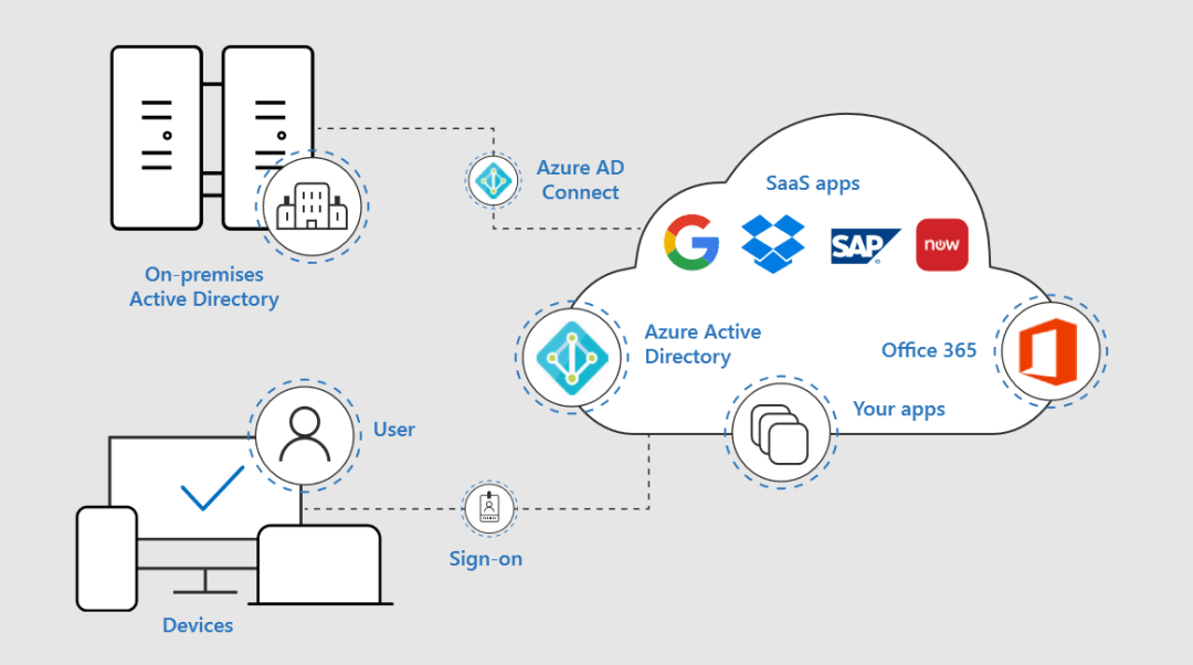 5b2d24eee3feb-5b2d24eee3fedThrough-Azure-AD-Connect-you-can-integrate-your-on-premises-directories-with-Azure-Active-Directory.png Assessing Microsoft 365 security solutions using the NIST Cybersecurity Framework