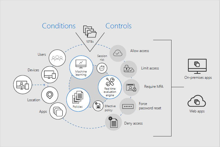 Infographic of a conditions and controls that create a secure network.
