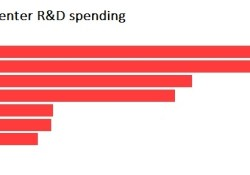 2017 cloud r&d spending