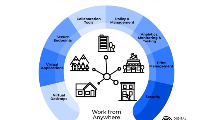 Ten Tech Leaders Form the Digital Workspace Ecosystem Alliance to Help Organizations Navigate Remote & Hybrid Work Solutions