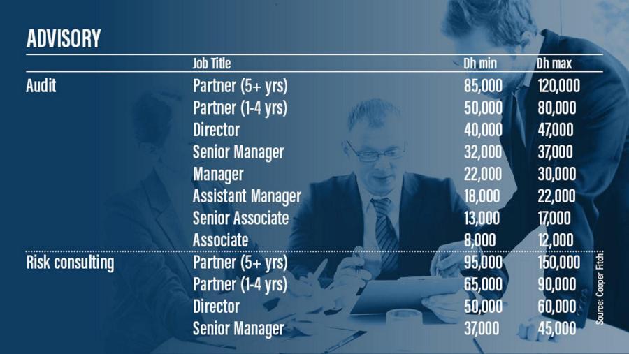 Vacancies in 2021: Top 10 jobs in UAE that will be in demand