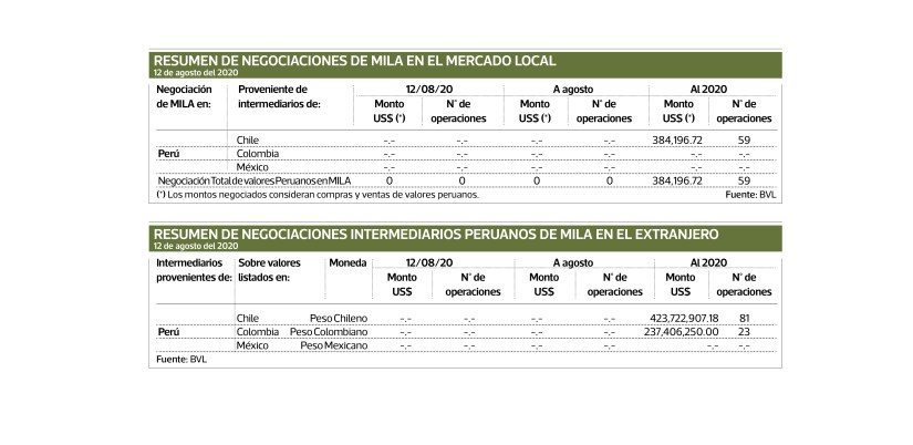 SUMMARY OF MILA NEGOTIATIONS IN THE LOCAL MARKET / SUMMARY OF PERUVIAN INTERMEDIARY NEGOTIATIONS IN MILA ABROAD