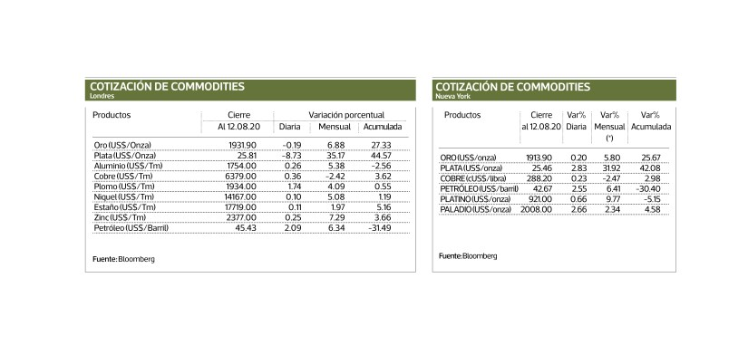 COMMODITIES Find out the closing price of the main commodities in the international market, both metals and the main agricultural products, which are traded on the London, New York and Chicago markets.