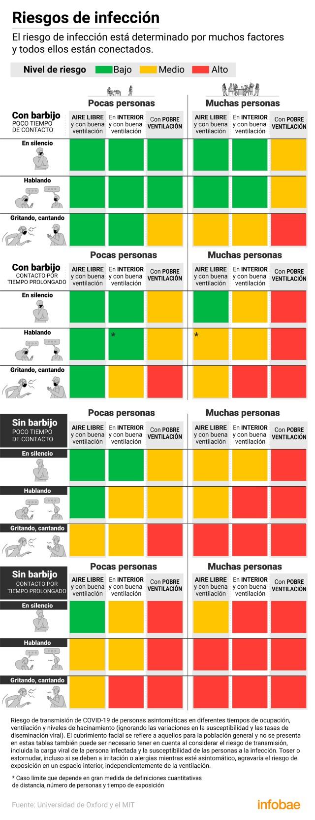 Para medir las variables, los investigadores tuvieron en cuenta tres niveles de riesgo, que identificaron como bajo, moderado y alto, con los colores verde, amarillo y rojo (Marcelo Regalado)
