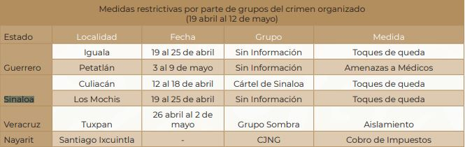 The curfews were registered in Culiacán and Los Mochis (Sinaloa) (Table: Segob Human Rights Observations COVID-19 contingency)