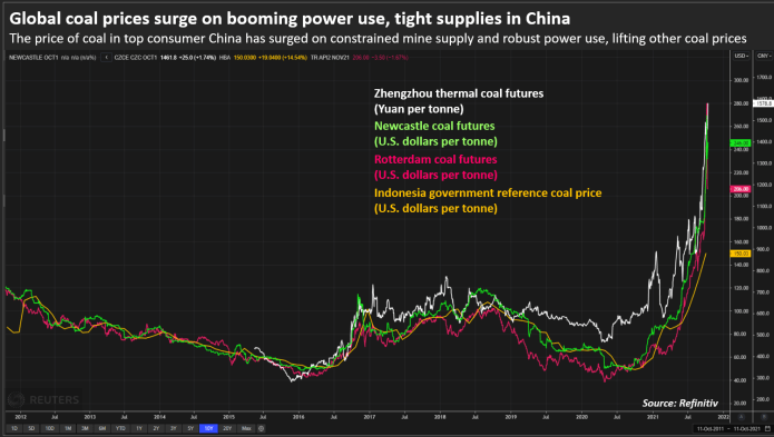 Rising electricity use, tight supplies in China drive global coal prices up