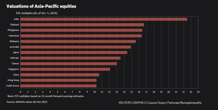 Valuation of Asia-Pacific Equities
