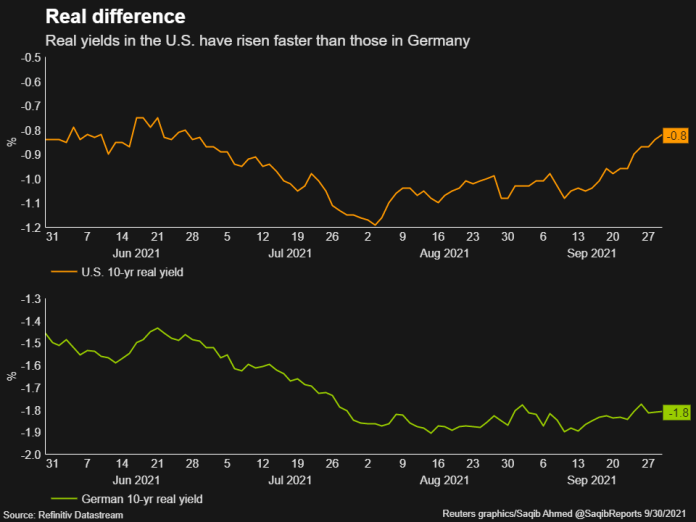 Real yields in the US grew faster than in Germany