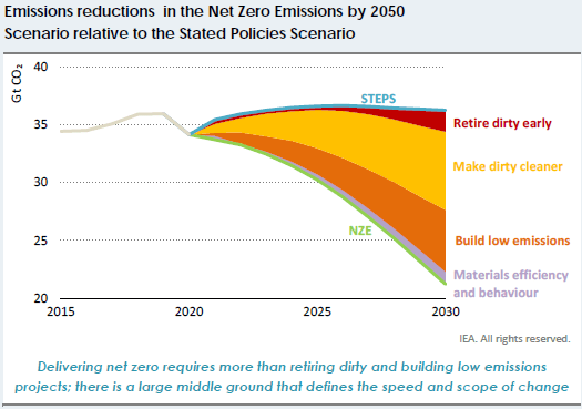 emissions reduction by 2050