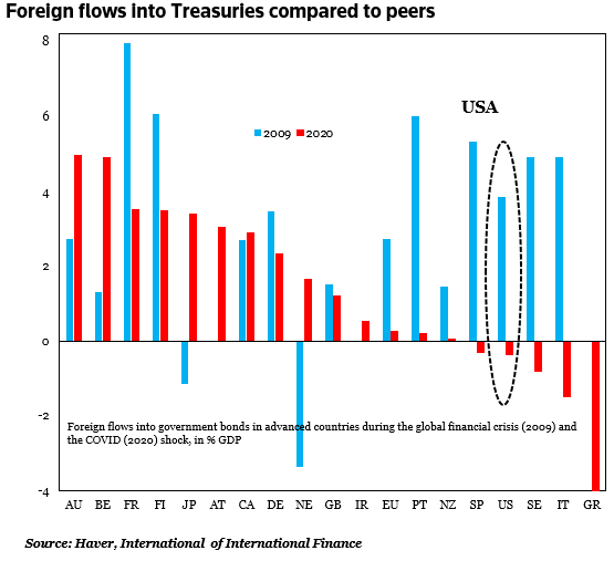 Foreign Flows into Treasuries Vs Peers, 2009 and 2020