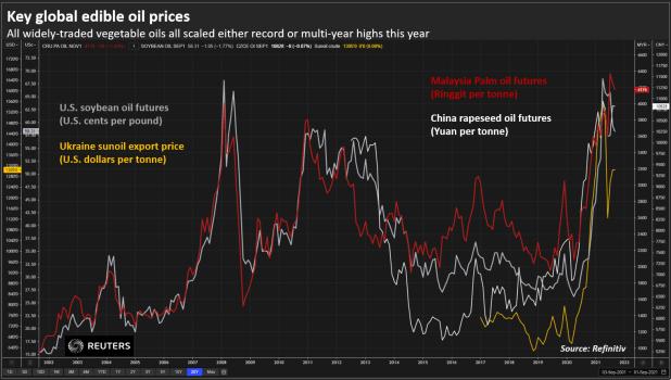 Precios clave mundiales del aceite comestible