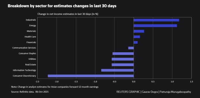 Sector-wise breakdown of changes in estimates over the last 30 days