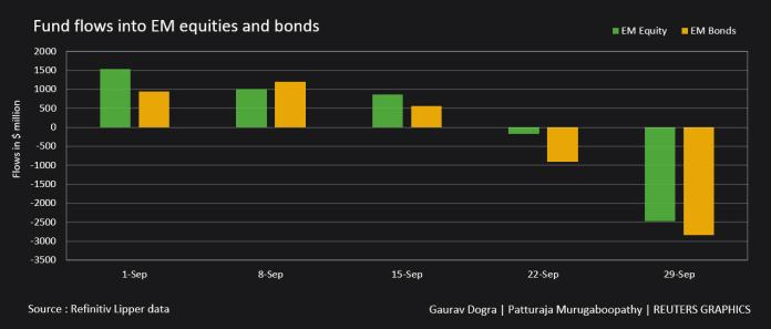 Fund flows in EM Equity and Bonds